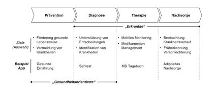 Graphik Versorgungsprozess Sexauer Mobile Health